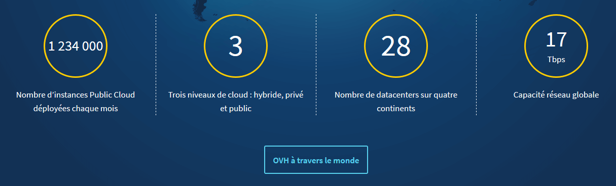 Chiffres OVH